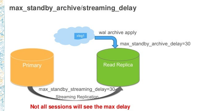 max_standby_archive/streaming_delay xlog1 Not all sessions will see the max delay