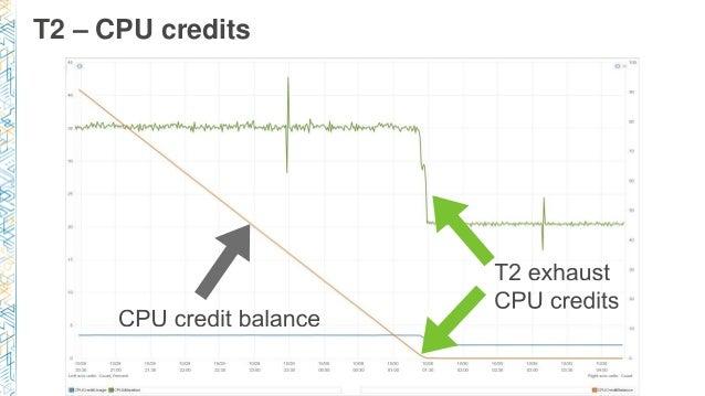 T2 – CPU credits