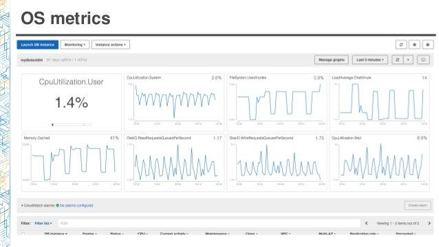 OS metrics