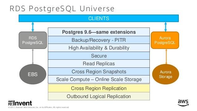 Deep Dive on the Amazon Aurora PostgreSQL-compatible Edition - DAT402…