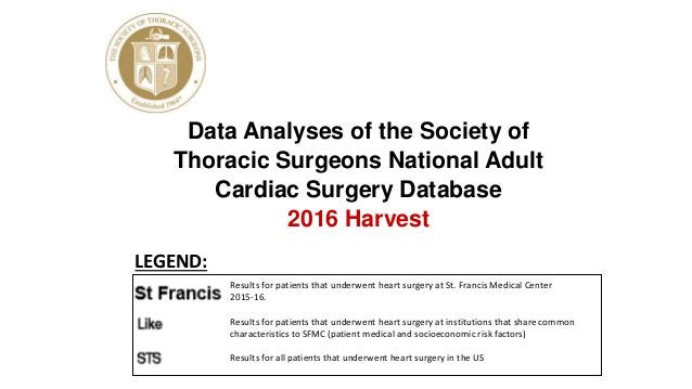 Data Analyses of the Society of Thoracic Surgeons National Adult Cardiac Surgery Database 2016 Harvest Results for patient...