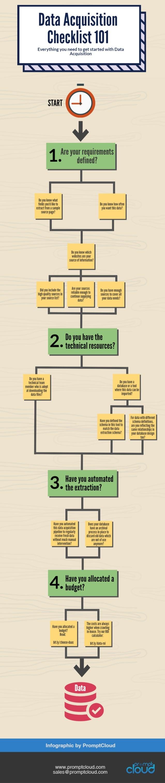 Data Acquisition Checklist 101