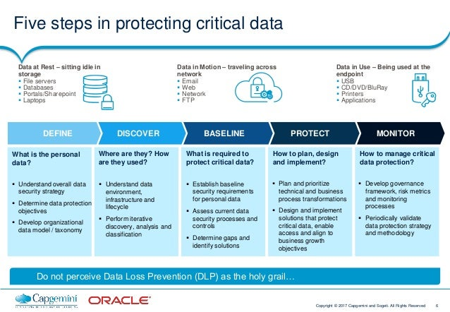 6Copyright © 2017 Capgemini and Sogeti. All Rights Reserved MONITORPROTECTBASELINEDISCOVERDEFINE  Understand overall data...