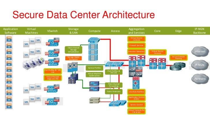 Superieur ... Forwarding Fabric Extension; 8. Secure Data Center  ArchitectureApplication ...