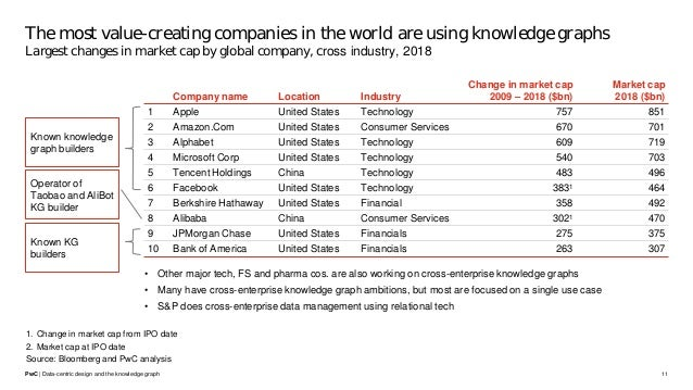 Data-centric design and the knowledge graph