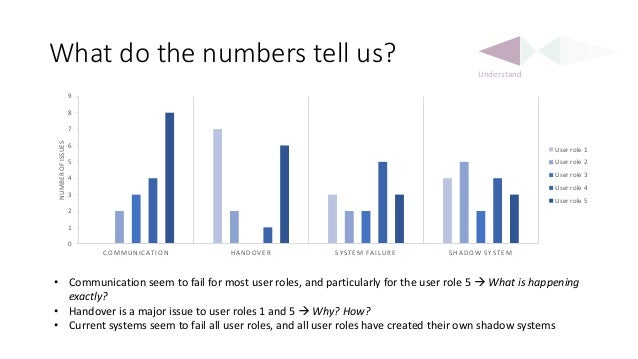 What do the numbers tell us? • Communication seem to fail for most user roles, and particularly for the user role 5  What...
