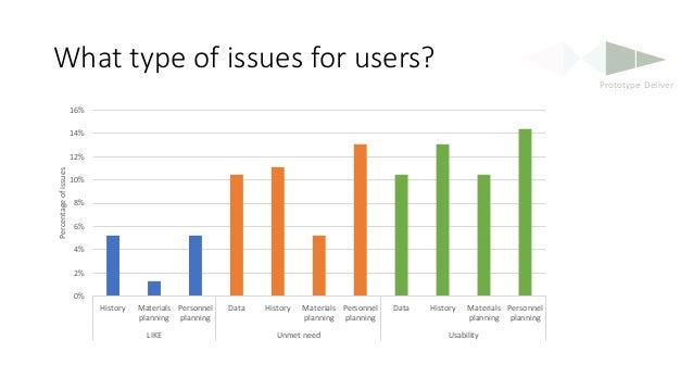 What type of issues for users? 0% 2% 4% 6% 8% 10% 12% 14% 16% History Materials planning Personnel planning Data History M...