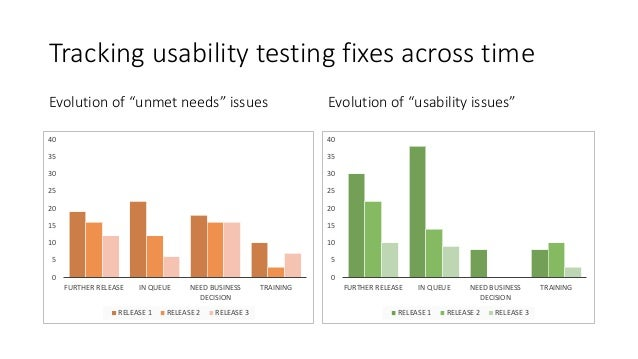 """Tracking usability testing fixes across time Evolution of """"unmet needs"""" issues Evolution of """"usability issues"""" 0 5 10 15 2..."""