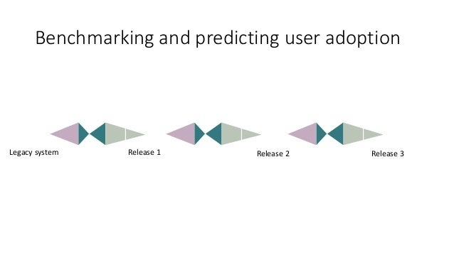 Benchmarking and predicting user adoption Legacy system Release 1 Release 2 Release 3