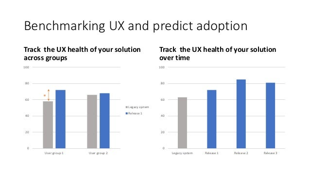 0 20 40 60 80 100 User group 1 User group 2 Legacy system Release 1 Benchmarking UX and predict adoption Track the UX heal...