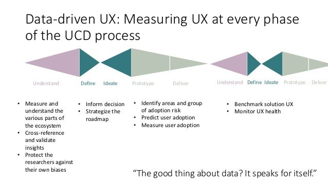 """Data-driven UX: Measuring UX at every phase of the UCD process """"The good thing about data? It speaks for itself."""" Define I..."""