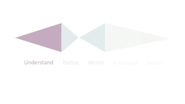 Define Ideate Prototype DeliverUnderstand