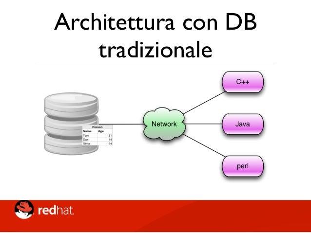 """Limiti architetturali • I Database non scalano e sono un SPF • Tecnologia datata e tipicamente """"conservativa"""" • Non cloud-..."""