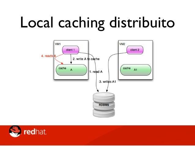 Local caching distribuito • Local caching distribuito su più nodi • Gestione dei Dirty reads? (multiple writes, invalidati...