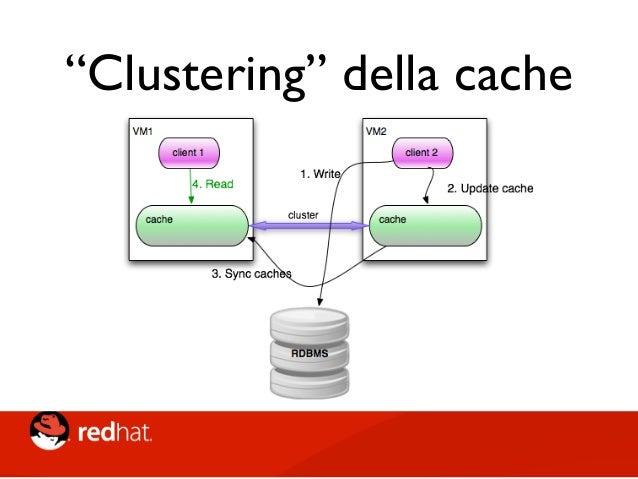 """""""Clustering"""" della cache • Cache topology influisce sui client • Startup time che aumentano • start della cache, transfer s..."""