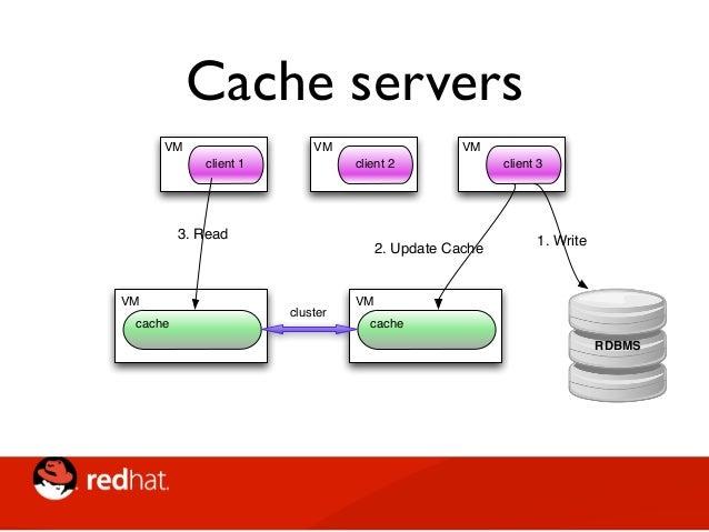 Cache servers • Protocolli • open o proprietari • Transazionalità • Topologie: replica totale o dati distribuiti • Smart r...