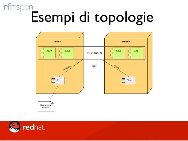 """Come scegliere • Replicated: • """"Piccoli"""" set di dati con alte % di letture e pochi cambiamenti (Ex: Comuni, CAP) • Distrib..."""