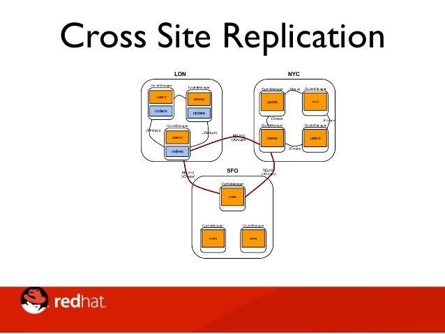 • In una side cache, è l'applicazione che gestisce direttamente la cache e lo store principale • Esempio: accesso alla cac...