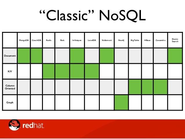 Grid & Cloud NoSQL Infinispan/ JDG Coherence Gemfire HazelCast Gigaspaces Grid & Cloud