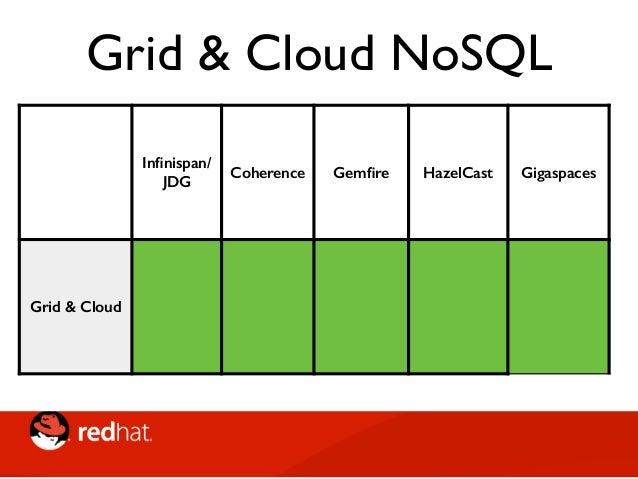 """NoSQL • Impossibile categorizzare in maniera sistematica • Moltissime sfumature • Molti casi di """"Convergenza Evolutiva"""""""