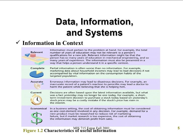 characteristics of data and information