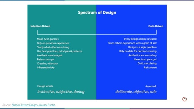 Designer datazione