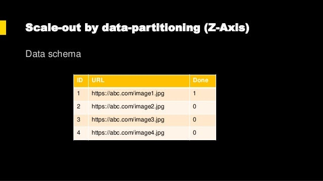 Scale-out by data-partitioning (Z-Axis) ID URL Done 1 https://abc.com/image1.jpg 0 3 https://abc.com/image2.jpg 0 ID URL D...