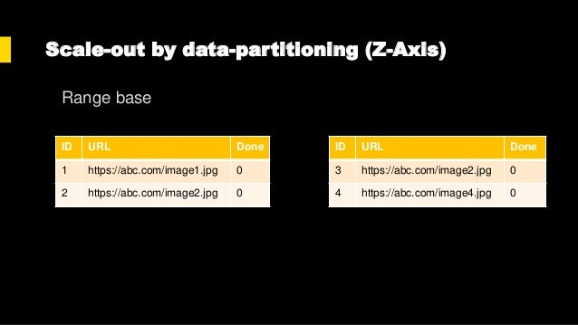 Scale-out by data-partitioning (Z-Axis) • Pros • Increase database performance • Reduce locking/non-locking • Cons • Incre...