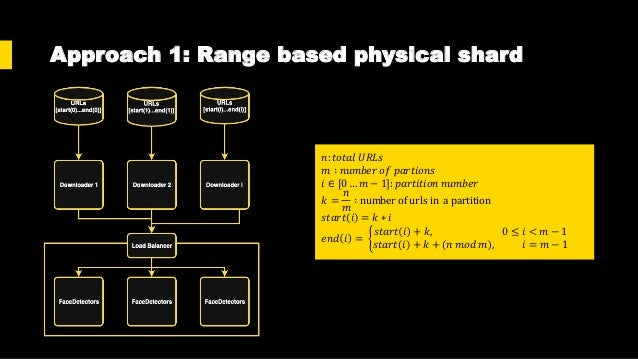Approach 1: Range based physical shard Solve Race Condition Faul tolerance Comunication Types Notes Solved + No rework + N...