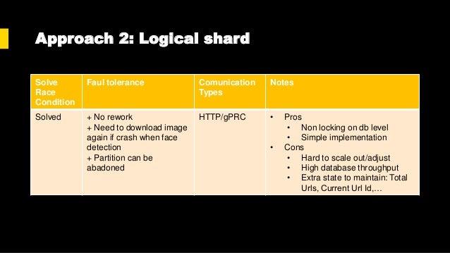 Approach 3: Queue/Worker x Logical Sharding 𝑛: 𝑡𝑜𝑡𝑎𝑙 𝑢𝑟𝑙𝑠 𝑚: 𝑛𝑢𝑚𝑏𝑒𝑟 𝑜𝑓 𝑝𝑟𝑜𝑐𝑒𝑠𝑠𝑒𝑠 𝑖𝑑 ∈ 0. . 𝑚 − 1 : 𝑝𝑟𝑜𝑐𝑒𝑠𝑠 𝑖𝑑 𝑘 = 𝑛 𝑚 𝑖: 𝑝...