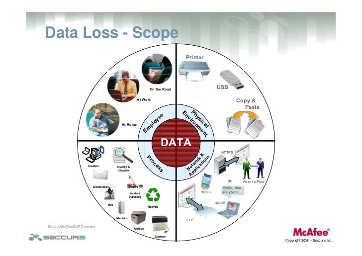 Data Loss Prevention Challenges Impacts Amp Effective