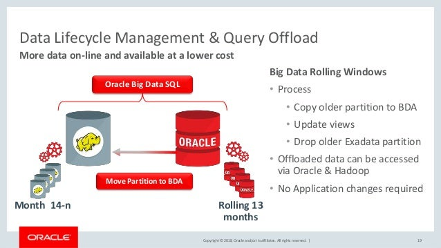 Copyright © 2018, Oracle and/or its affiliates. All rights reserved.   Data Lifecycle Management & Query Offload More data...