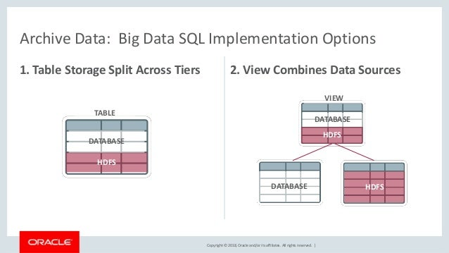 Copyright © 2018, Oracle and/or its affiliates. All rights reserved.   Archive Data: Big Data SQL Implementation Options 1...