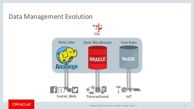 Copyright © 2018, Oracle and/or its affiliates. All rights reserved.   3 Data Management Evolution Transactional Data Ware...