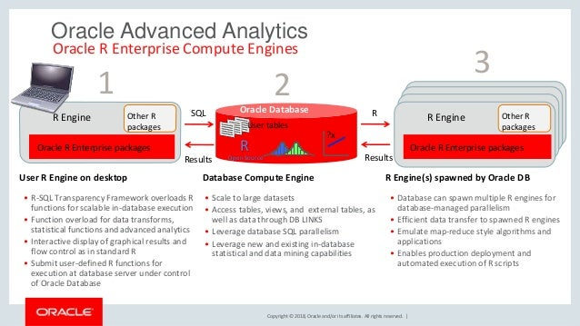 Copyright © 2018, Oracle and/or its affiliates. All rights reserved.   Oracle Advanced Analytics • R-SQL Transparency Fram...