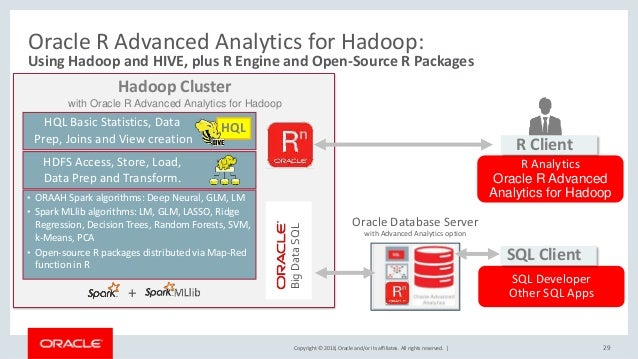 Copyright © 2018, Oracle and/or its affiliates. All rights reserved.   Hadoop Cluster with Oracle R Advanced Analytics for...