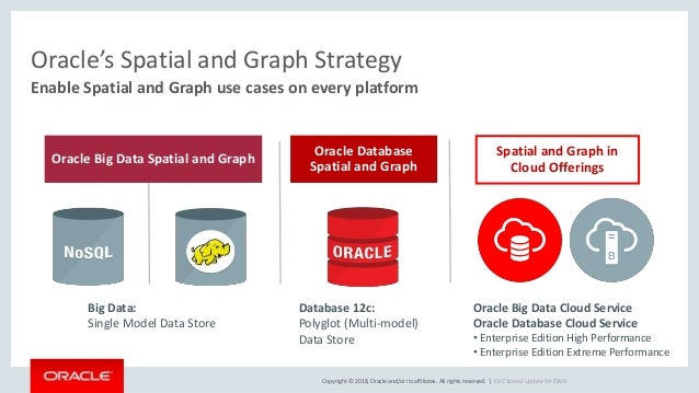 Copyright © 2018, Oracle and/or its affiliates. All rights reserved.   CVC Spatial Update for DWR Enable Spatial and Graph...