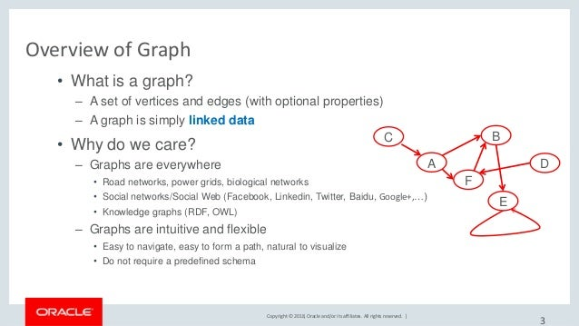 Copyright © 2018, Oracle and/or its affiliates. All rights reserved.   Overview of Graph • What is a graph? – A set of ver...