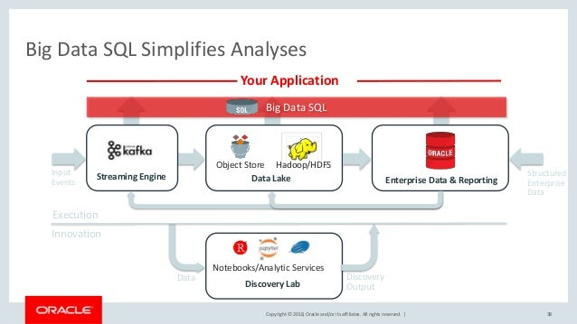 Copyright © 2018, Oracle and/or its affiliates. All rights reserved.   Big Data SQL Simplifies Analyses 38 Streaming Engin...