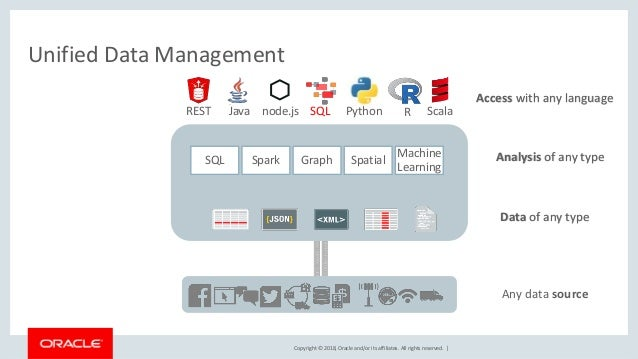 Copyright © 2018, Oracle and/or its affiliates. All rights reserved.   Unified Data Management Data of any type Any data s...