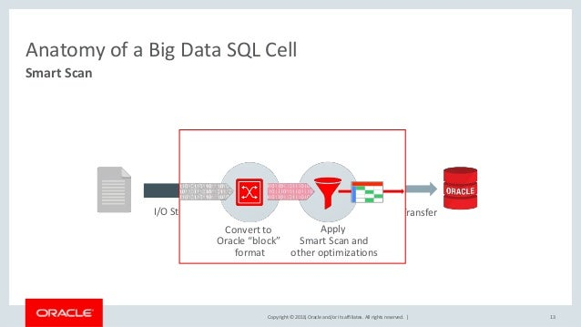 Copyright © 2018, Oracle and/or its affiliates. All rights reserved.   Anatomy of a Big Data SQL Cell 13 Smart Scan I/O St...