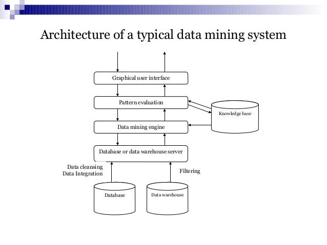 Data mining 2 architecture of a typical data mining ccuart Images