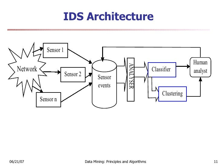 intrusion detection system Intrusion detection system/intrusion prevention systems (ids/ips) are network security appliances that monitor network for unusual or suspicious activity lisa bock covers ways to evading ids .