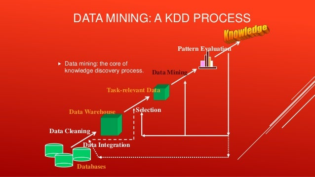 Data Mining Thesis Topic