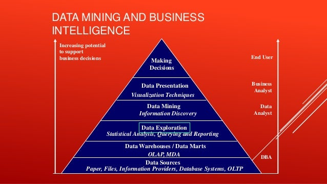 thesis of data mining Thesis: master of philosophy (information and knowledge management)  this  study seeks to explore the role that data mining (dm) can play in establishing.