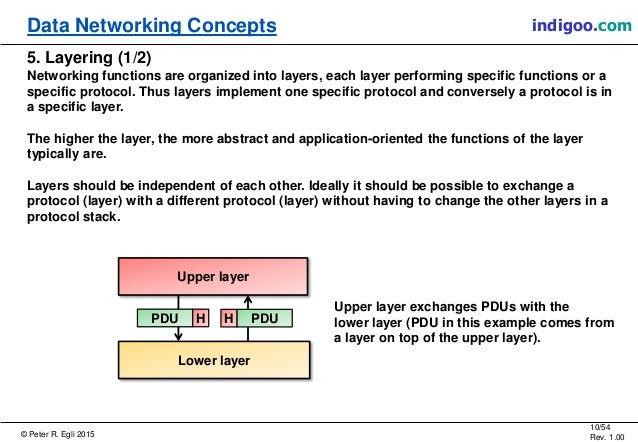 © Peter R. Egli 2015 10/54 Rev. 1.00 indigoo.comData Networking Concepts 5. Layering (1/2) Networking functions are organi...