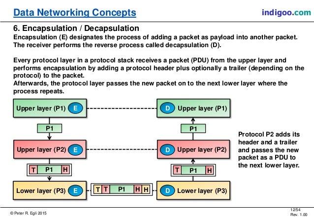 © Peter R. Egli 2015 12/54 Rev. 1.00 indigoo.comData Networking Concepts 6. Encapsulation / Decapsulation Encapsulation (E...