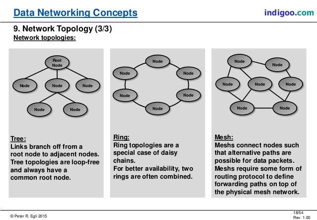 © Peter R. Egli 2015 18/54 Rev. 1.00 indigoo.comData Networking Concepts 9. Network Topology (3/3) Network topologies: Mes...
