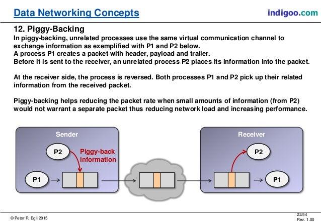 © Peter R. Egli 2015 22/54 Rev. 1.00 indigoo.comData Networking Concepts 12. Piggy-Backing In piggy-backing, unrelated pro...