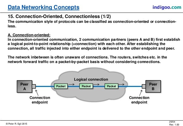 © Peter R. Egli 2015 25/54 Rev. 1.00 indigoo.comData Networking Concepts 15. Connection-Oriented, Connectionless (1/2) The...